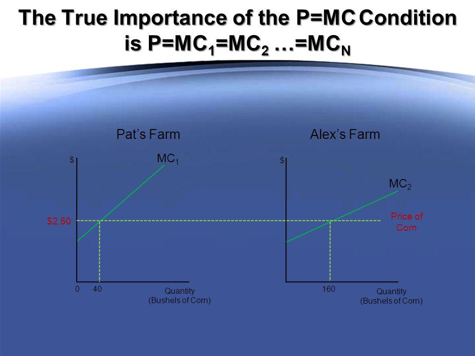 MC 1 0 40 Quantity (Bushels of Corn) $ MC 2 160 Quantity (Bushels of Corn) $ Pat's Farm Alex's Farm The True Importance of the P=MC Condition is P=MC 1 =MC 2 …=MC N Price of Corn $2.50