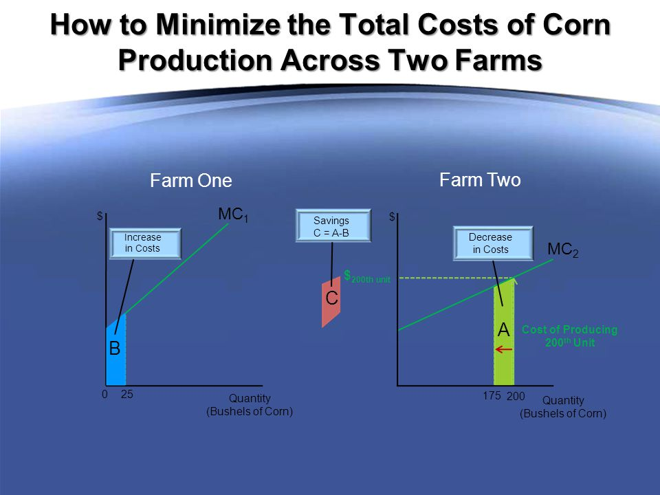A How to Minimize the Total Costs of Corn Production Across Two Farms Increase in Costs Savings C = A-B Decrease in Costs $ 200th unit Cost of Producing 200 th Unit MC 1 Quantity (Bushels of Corn) 0 25 $ Farm One MC 2 Quantity (Bushels of Corn) 200 175 $ Farm Two C B