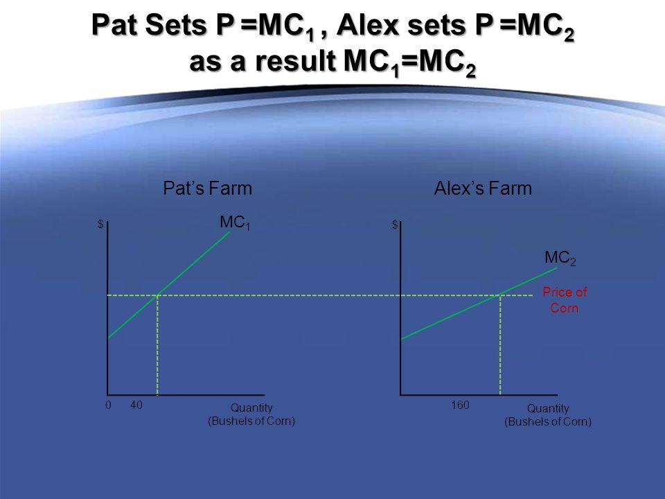 MC 1 0 40 Quantity (Bushels of Corn) $ MC 2 160 Quantity (Bushels of Corn) $ Pat's Farm Alex's Farm Pat Sets P =MC 1, Alex sets P =MC 2 as a result MC 1 =MC 2 Price of Corn