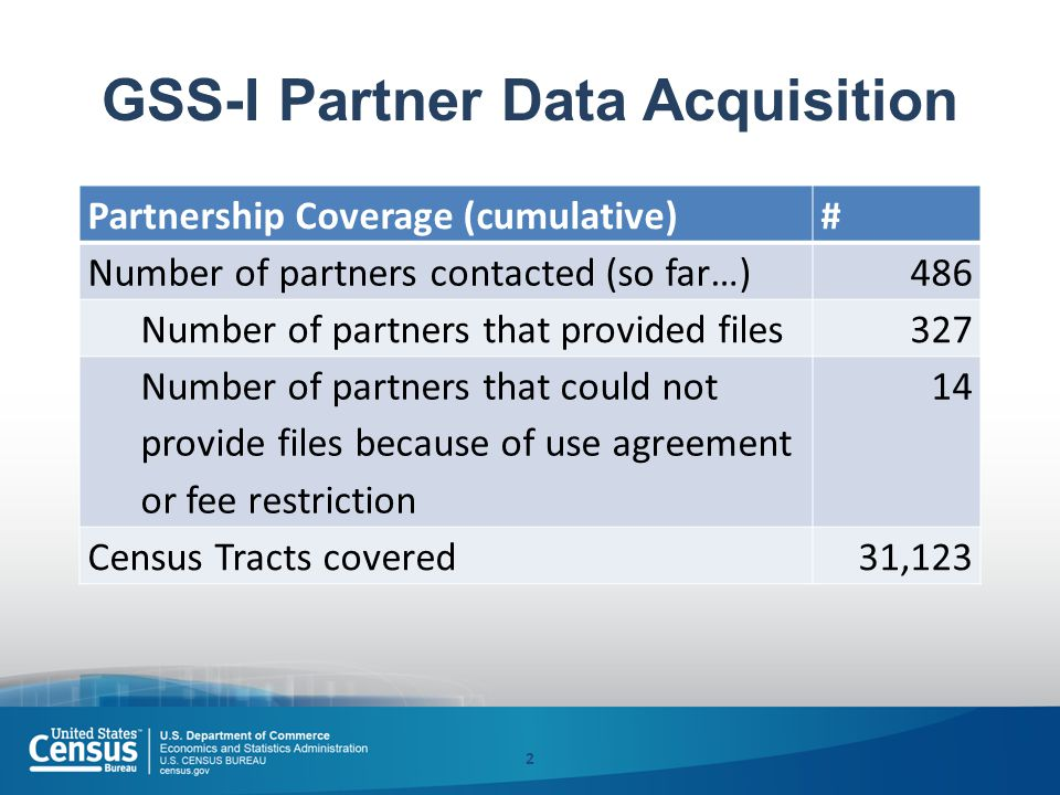 GSS-I Partner Data Acquisition 2 Partnership Coverage (cumulative)# Number of partners contacted (so far…)486 Number of partners that provided files327 Number of partners that could not provide files because of use agreement or fee restriction 14 Census Tracts covered31,123