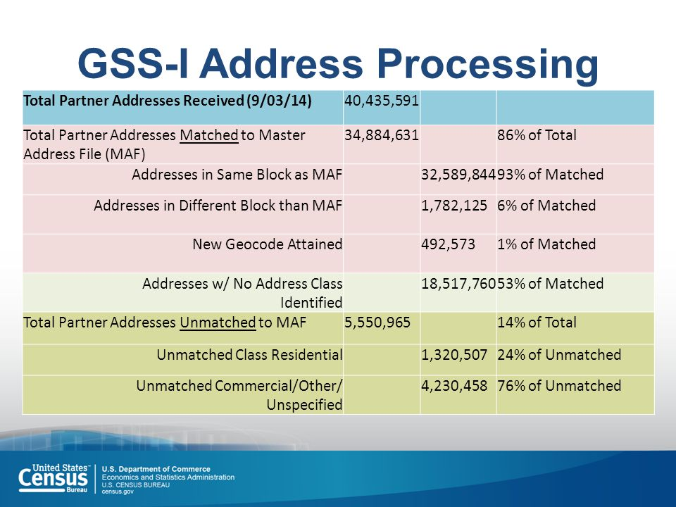 GSS-I Address Processing Total Partner Addresses Received (9/03/14)40,435,591 Total Partner Addresses Matched to Master Address File (MAF) 34,884,631 86% of Total Addresses in Same Block as MAF 32,589,84493% of Matched Addresses in Different Block than MAF 1,782,1256% of Matched New Geocode Attained492,5731% of Matched Addresses w/ No Address Class Identified 18,517,76053% of Matched Total Partner Addresses Unmatched to MAF5,550,96514% of Total Unmatched Class Residential1,320,50724% of Unmatched Unmatched Commercial/Other/ Unspecified 4,230,45876% of Unmatched