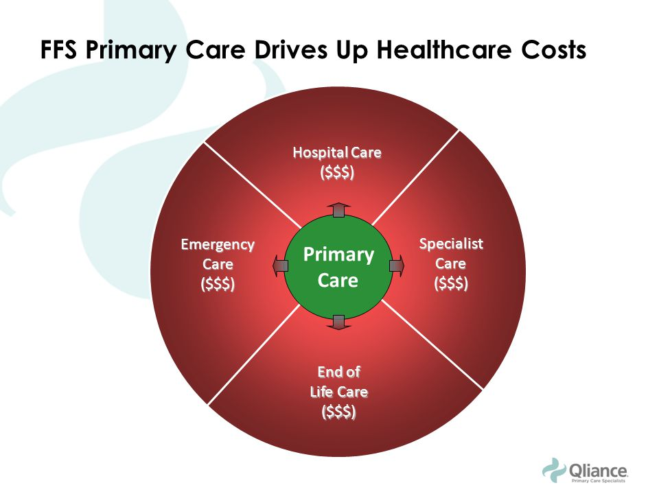 Primary Care SpecialistCare($$$) Hospital Care ($$$) Emergency Care ($$$) End of Life Care ($$$) FFS Primary Care Drives Up Healthcare Costs