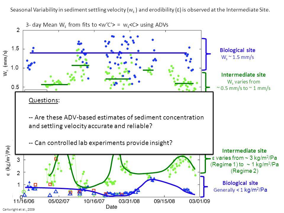 Biological site Generally < 1 kg/m 2 /Pa Intermediate site ε varies from ~ 3 kg/m 2 /Pa (Regime 1) to ~ 1 kg/m 2 /Pa (Regime 2) 1 2 3 4 5 6 ε (kg/m 2