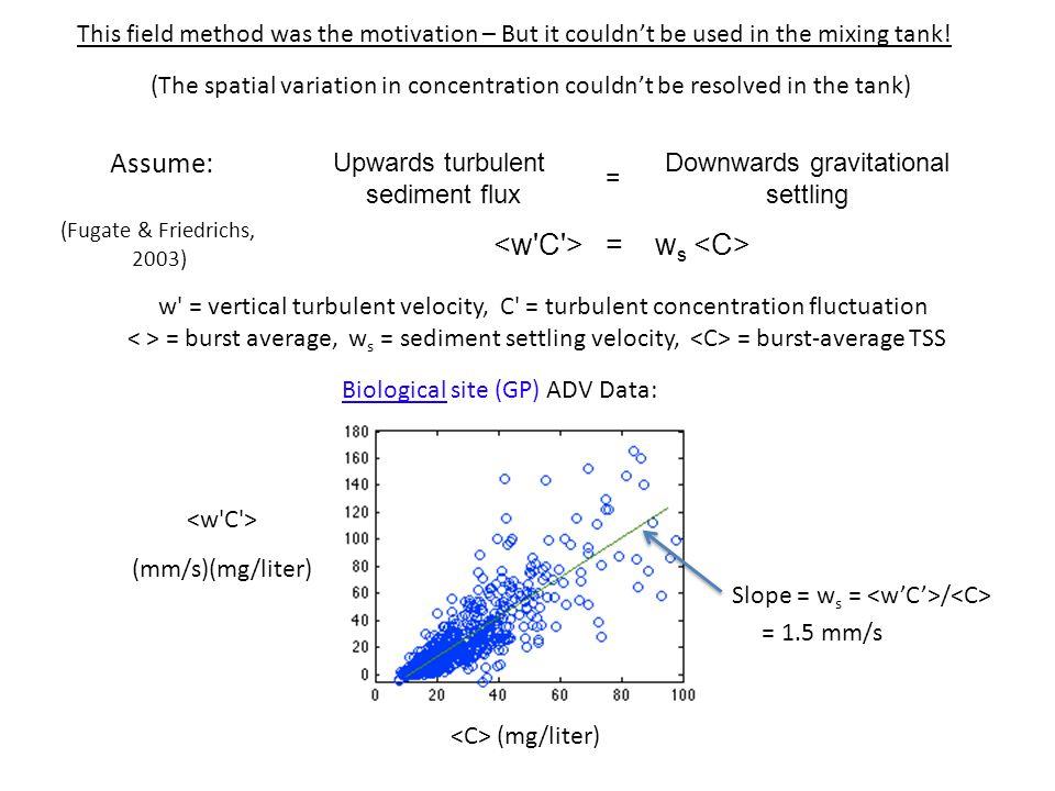 Upwards turbulent sediment flux Downwards gravitational settling = = w s w' = vertical turbulent velocity, C' = turbulent concentration fluctuation =