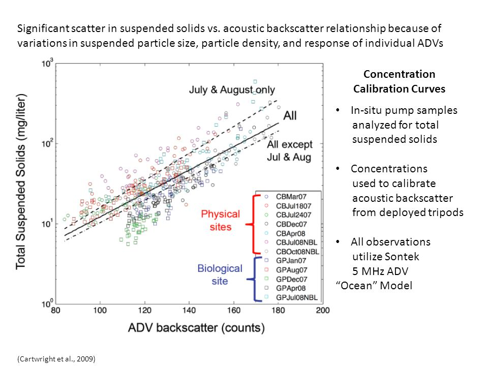 (Cartwright et al., 2009) Concentration Calibration Curves In-situ pump samples analyzed for total suspended solids Concentrations used to calibrate a