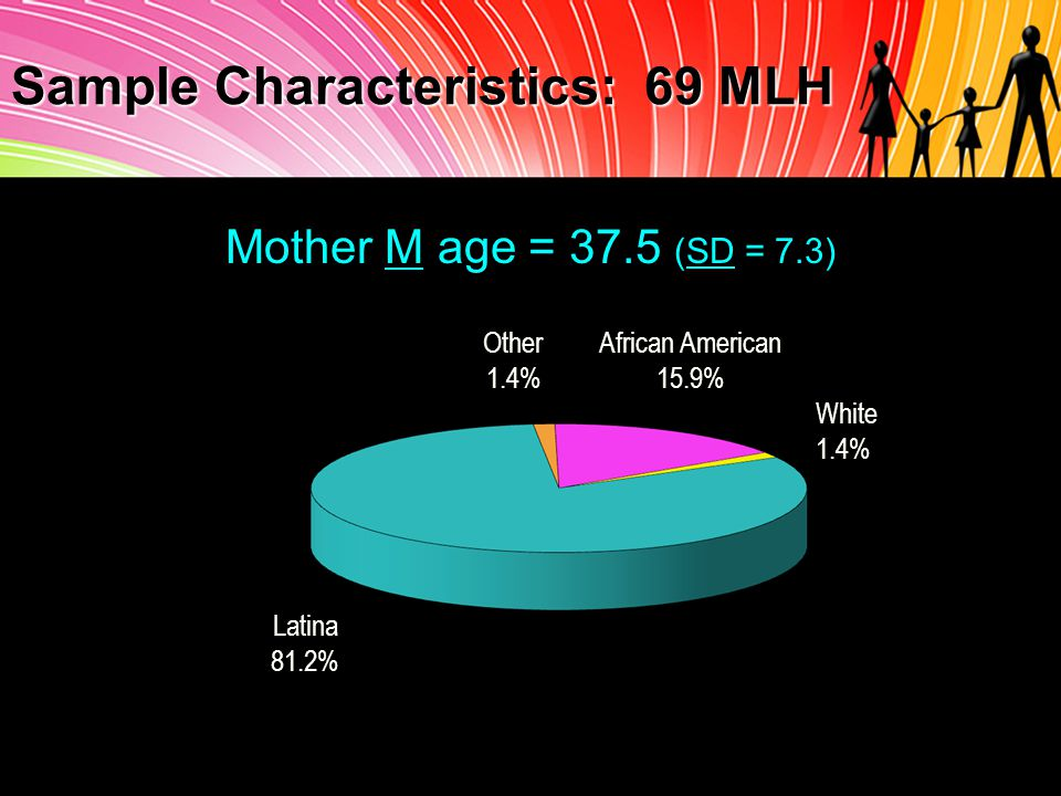 Mother M age = 37.5 (SD = 7.3) African American 15.9% Latina 81.2% White 1.4% Other 1.4% Sample Characteristics: 69 MLH