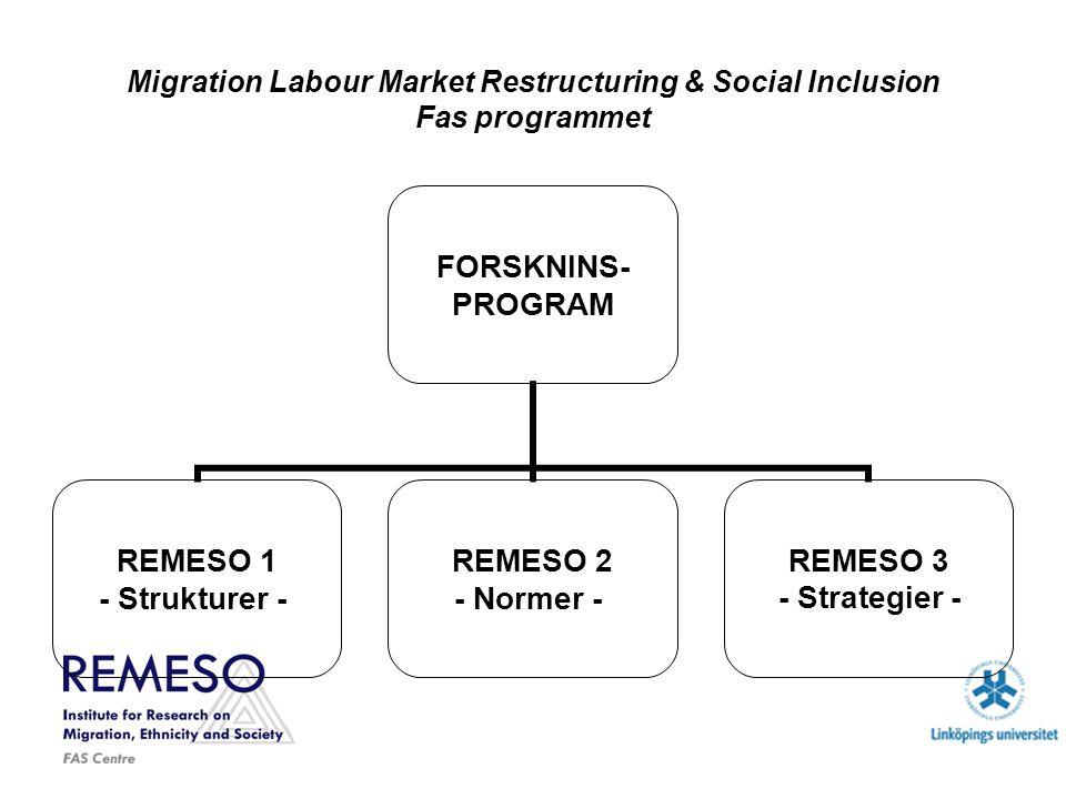 Migration Labour Market Restructuring & Social Inclusion Fas programmet FORSKNINS- PROGRAM REMESO 1 - Strukturer - REMESO 2 - Normer - REMESO 3 - Strategier -