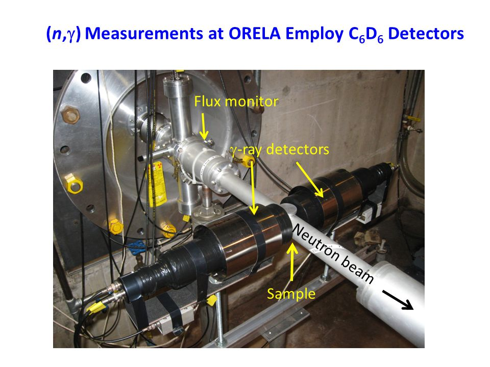 (n,  ) Measurements at ORELA Employ C 6 D 6 Detectors  -ray detectors Sample Neutron beam Flux monitor