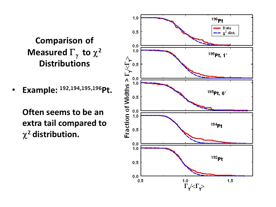 Comparison of Measured   to  2 Distributions Example: 192,194,195,196 Pt. Often seems to be an extra tail compared to  2 distribution.