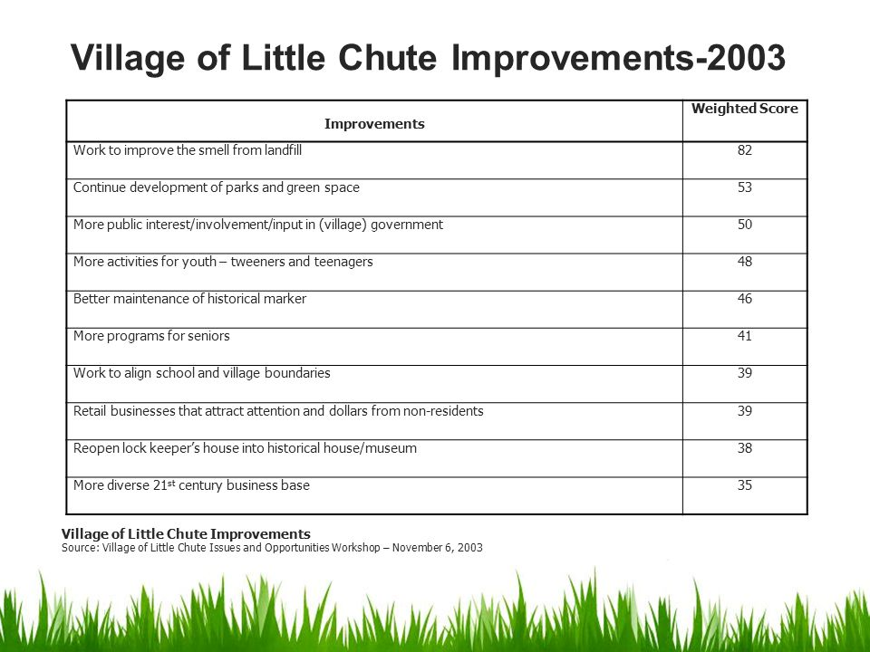Improvements Weighted Score Work to improve the smell from landfill82 Continue development of parks and green space53 More public interest/involvement