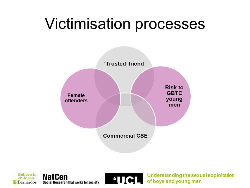 Understanding the sexual exploitation of boys and young men Victimisation processes 'Trusted' friend Risk to GBTC young men Commercial CSE Female offenders