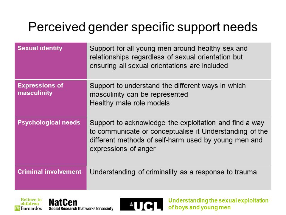 Understanding the sexual exploitation of boys and young men Perceived gender specific support needs Sexual identity Support for all young men around healthy sex and relationships regardless of sexual orientation but ensuring all sexual orientations are included Expressions of masculinity Support to understand the different ways in which masculinity can be represented Healthy male role models Psychological needs Support to acknowledge the exploitation and find a way to communicate or conceptualise it Understanding of the different methods of self-harm used by young men and expressions of anger Criminal involvement Understanding of criminality as a response to trauma