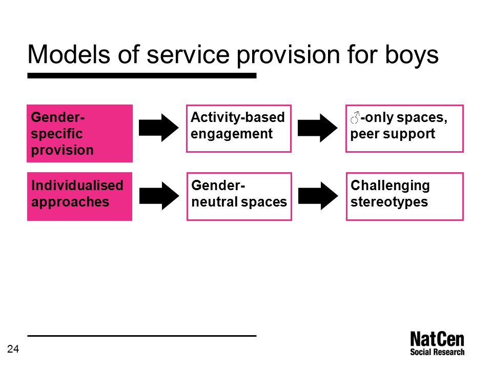 24 Models of service provision for boys Gender- specific provision ♂-only spaces, peer support Activity-based engagement Individualised approaches Challenging stereotypes Gender- neutral spaces