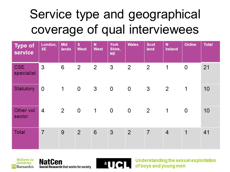 Understanding the sexual exploitation of boys and young men Service type and geographical coverage of qual interviewees Type of service London, SE Mid lands S West N West York Shire, NE WalesScot land N Ireland OnlineTotal CSE specialist 36223221021 Statutory 01030032110 Other vol sector 42010021010 Total 79263274141