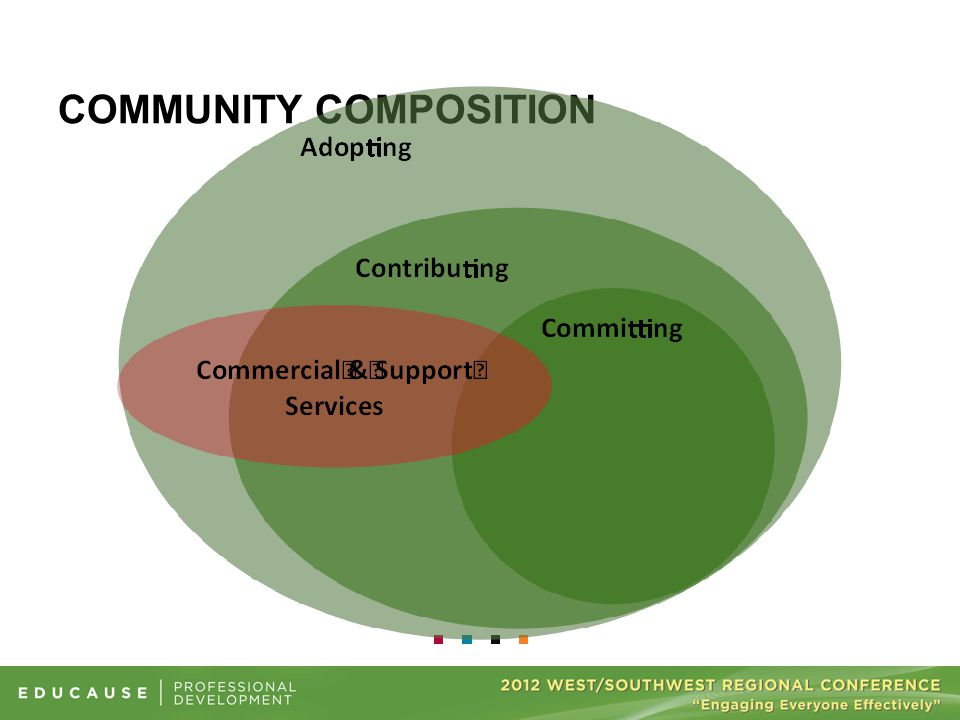 COMMUNITY COMPOSITION