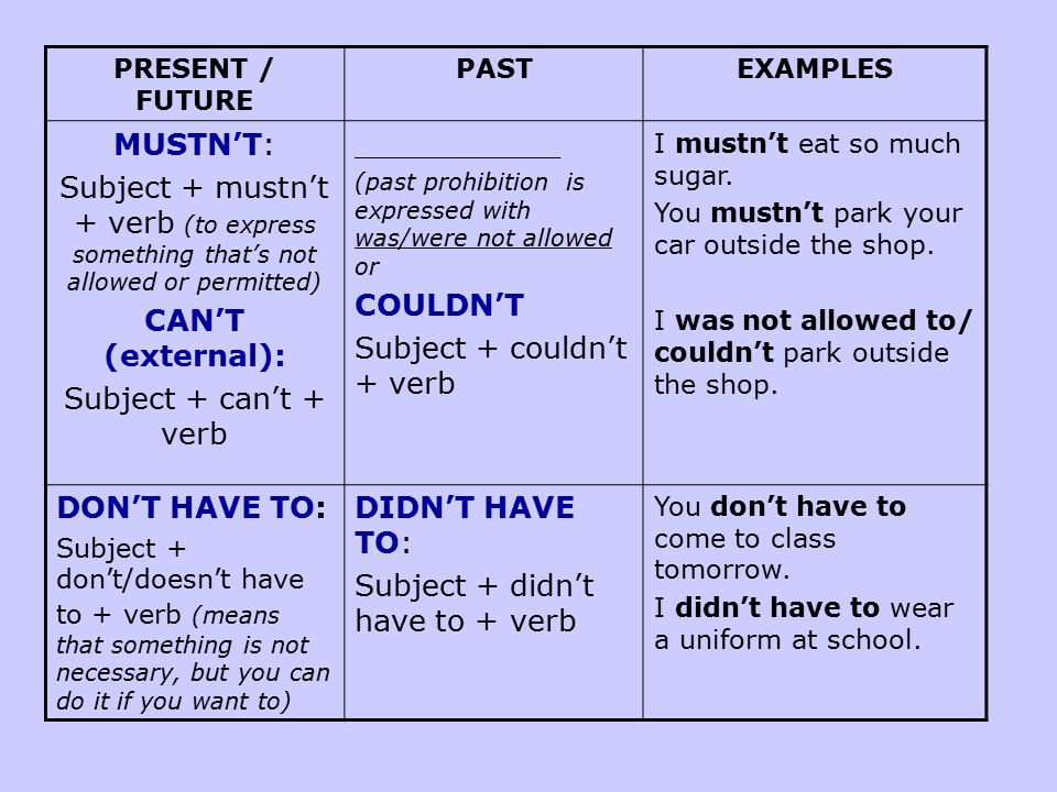 PRESENT / FUTURE PASTEXAMPLES MUSTN'T: Subject + mustn't + verb (to express something that's not allowed or permitted) CAN'T (external): Subject + can't + verb ___________ (past prohibition is expressed with was/were not allowed or COULDN'T Subject + couldn't + verb I mustn't eat so much sugar.