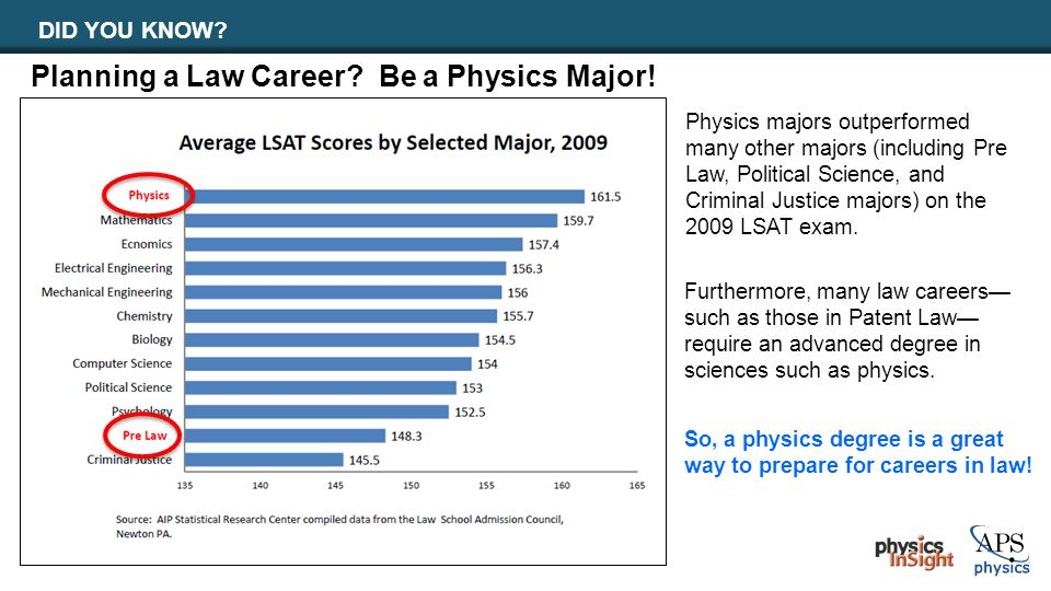 DID YOU KNOW? So, a physics degree is a great way to prepare for careers in law! Planning a Law Career? Be a Physics Major! Physics majors outperforme