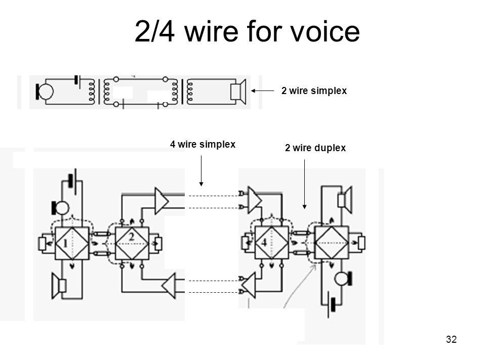 Infocom r. 5. ea. 2013. okt. 7.32 2/4 wire for voice 2 wire simplex 2 wire duplex 4 wire simplex
