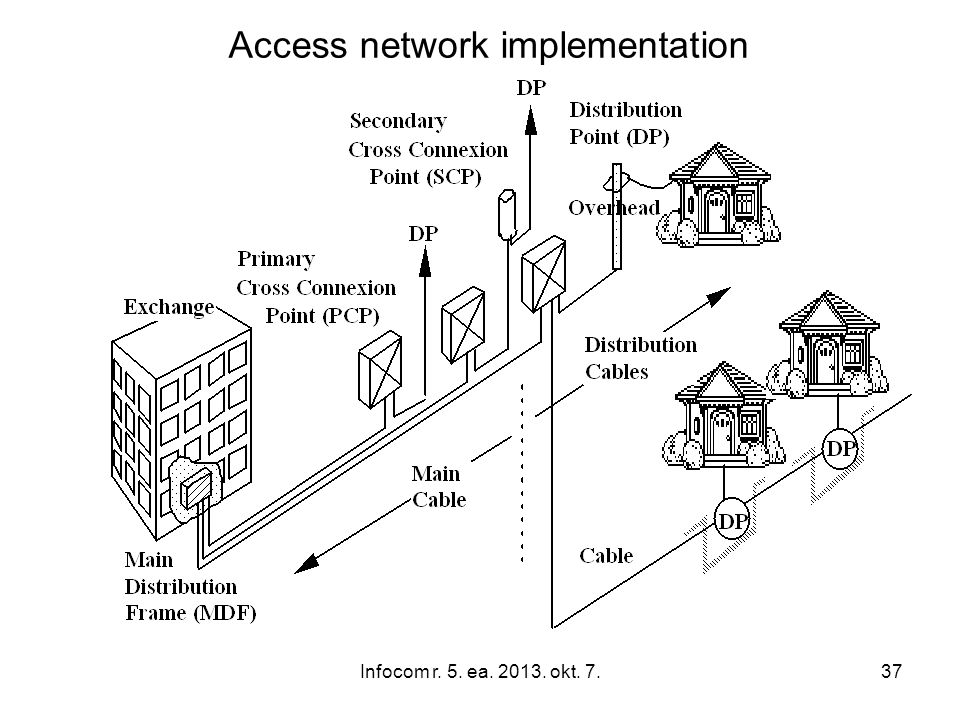 Infocom r. 5. ea. 2013. okt. 7.37 Access network implementation