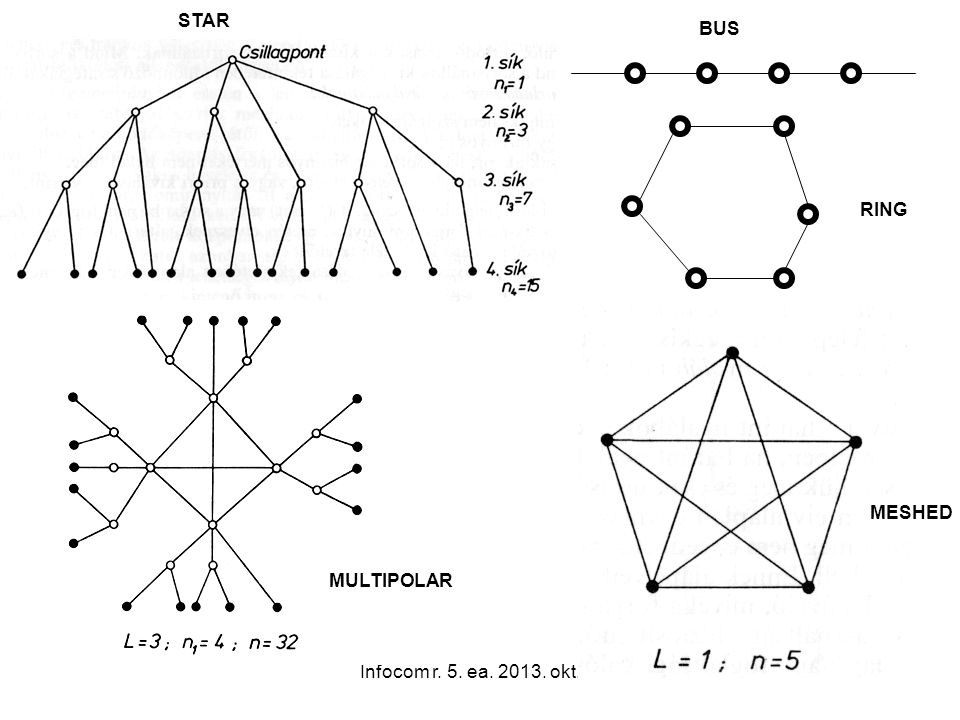 Infocom r. 5. ea. 2013. okt. 7.46 STAR BUS RING MESHED MULTIPOLAR