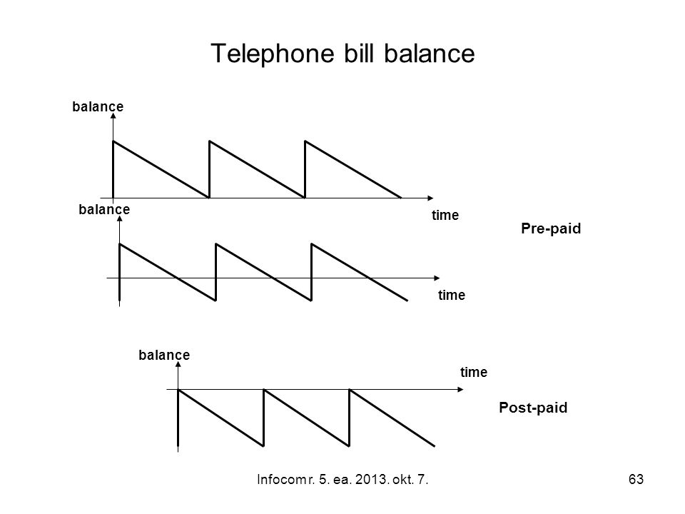 Infocom r. 5. ea. 2013. okt. 7.63 Telephone bill balance balance time Pre-paid balance time balance time Post-paid