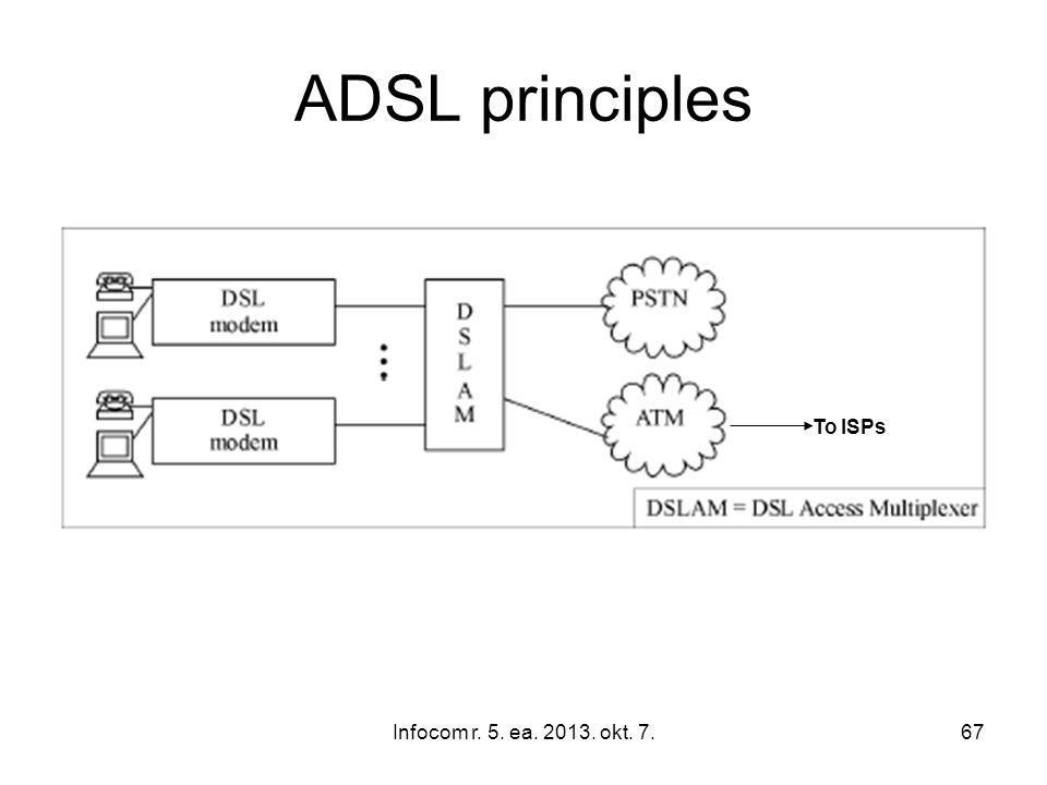 Infocom r. 5. ea. 2013. okt. 7.67 ADSL principles To ISPs