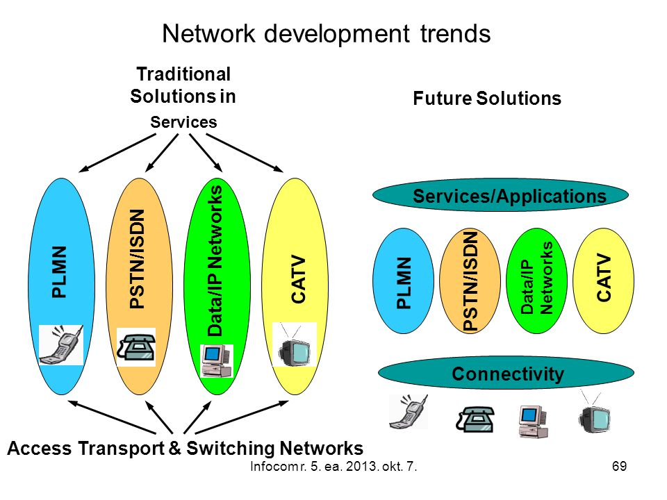 Infocom r. 5. ea. 2013. okt. 7.69 Traditional Solutions in Services Access Transport & Switching Networks CATV PLMN PSTN/ISDN Data/IP Networks PLMN PS