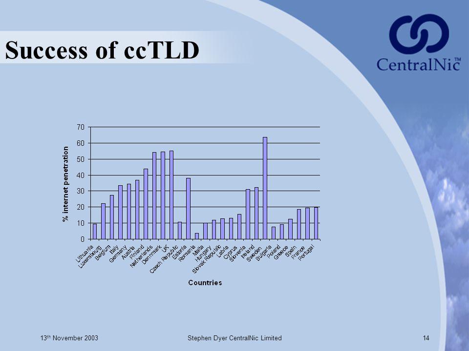 13 th November 2003Stephen Dyer CentralNic Limited14 Success of ccTLD