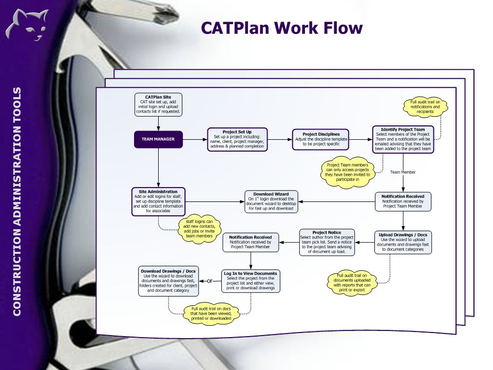 CONSTRUCTION ADMINISTRATION TOOLS CATPlan Work Flow CAT
