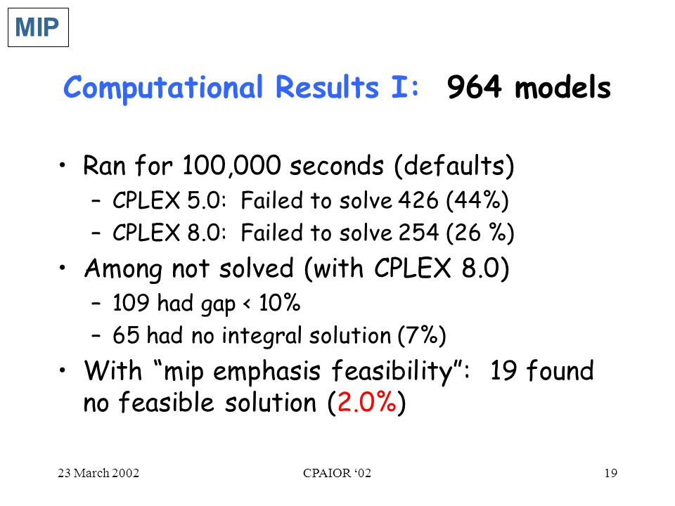 23 March 2002CPAIOR '0219 Computational Results I: 964 models Ran for 100,000 seconds (defaults) –CPLEX 5.0: Failed to solve 426 (44%) –CPLEX 8.0: Failed to solve 254 (26 %) Among not solved (with CPLEX 8.0) –109 had gap < 10% –65 had no integral solution (7%) With mip emphasis feasibility : 19 found no feasible solution (2.0%) MIP