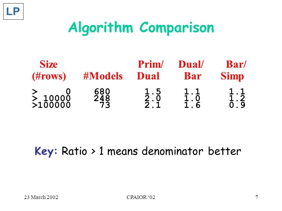 23 March 2002CPAIOR '027 Algorithm Comparison Size Prim/ Dual/ Bar/ (#rows) #Models Dual Bar Simp > 0 680 1.5 1.1 1.1 > 10000 248 2.0 1.0 1.2 >100000 73 2.1 1.6 0.9 LP Key: Ratio > 1 means denominator better