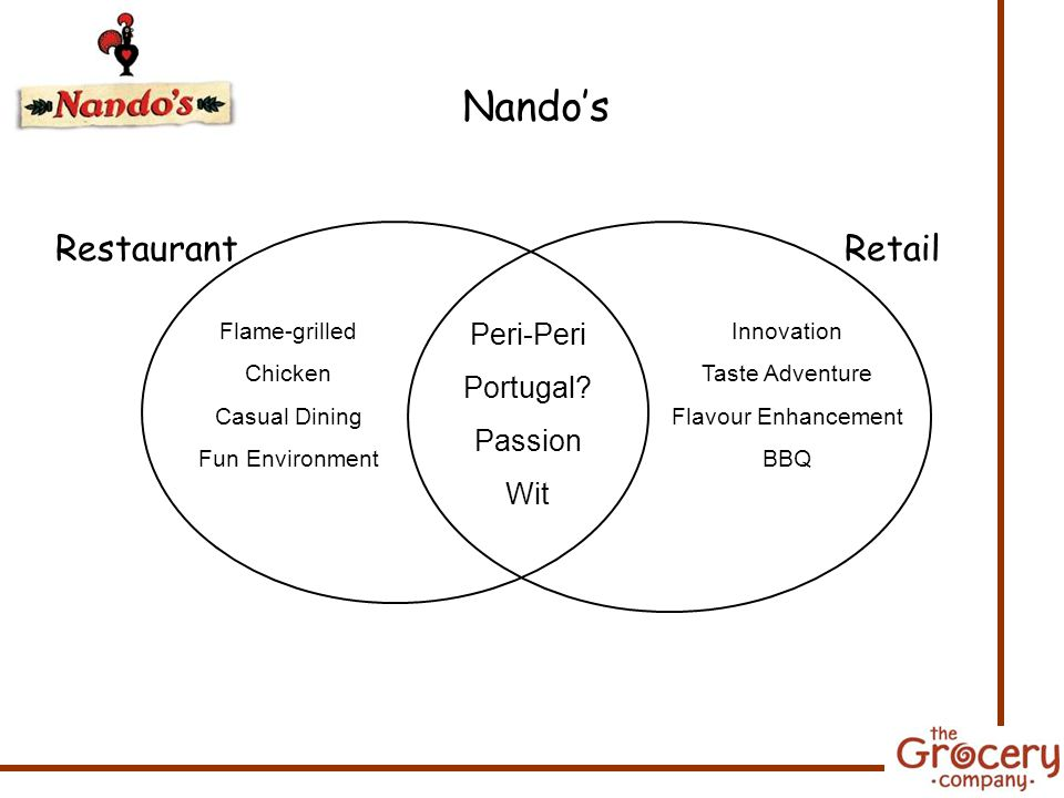 RestaurantRetail Flame-grilled Chicken Casual Dining Fun Environment Innovation Taste Adventure Flavour Enhancement BBQ Peri-Peri Portugal.
