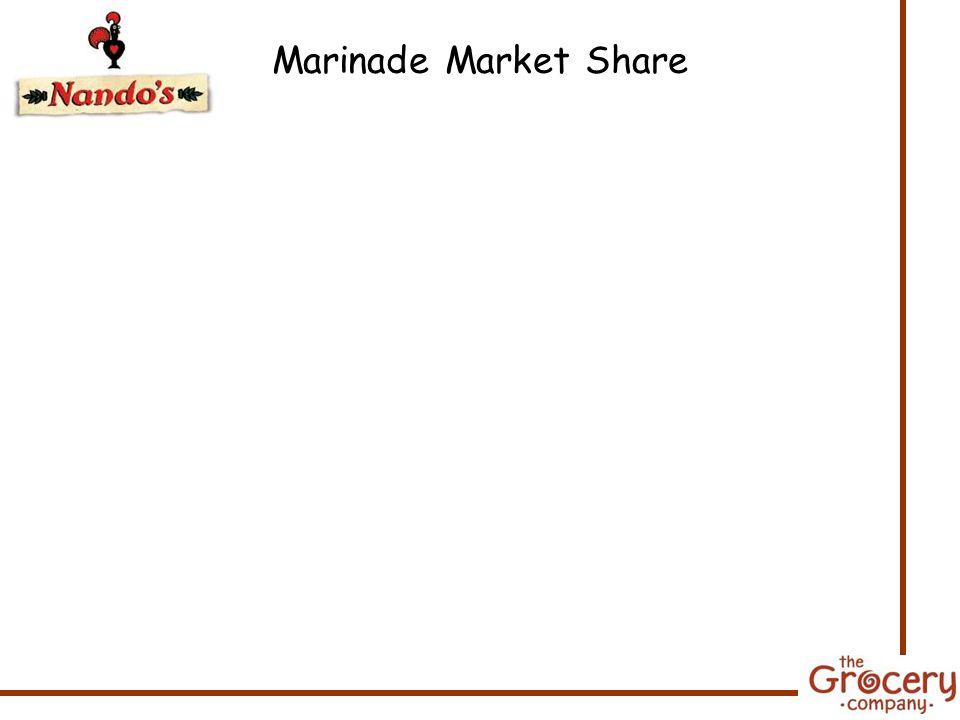 Marinade Market Share