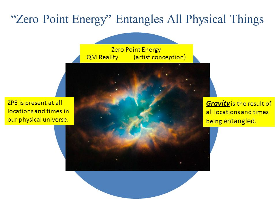 Consciousness Quantum Mechanics Life Zero Point Energy Entangles All Physical Things Zero Point Energy QM Reality (artist conception) ZPE is present at all locations and times in our physical universe.