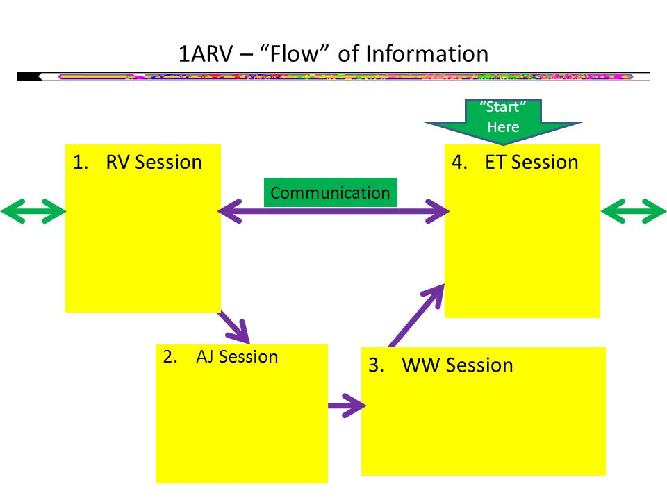 1ARV – Flow of Information 4.ET Session Describe Your PhotoSite or Open Target 2.AJ Session Leads to a Prediction using an Indicator PhotoSite (IPS) 3.WW Session Event Outcome determines whether IPS is shown during ET Session Start Here Communication 1.RV Session Describe Your PhotoSite or Open Target