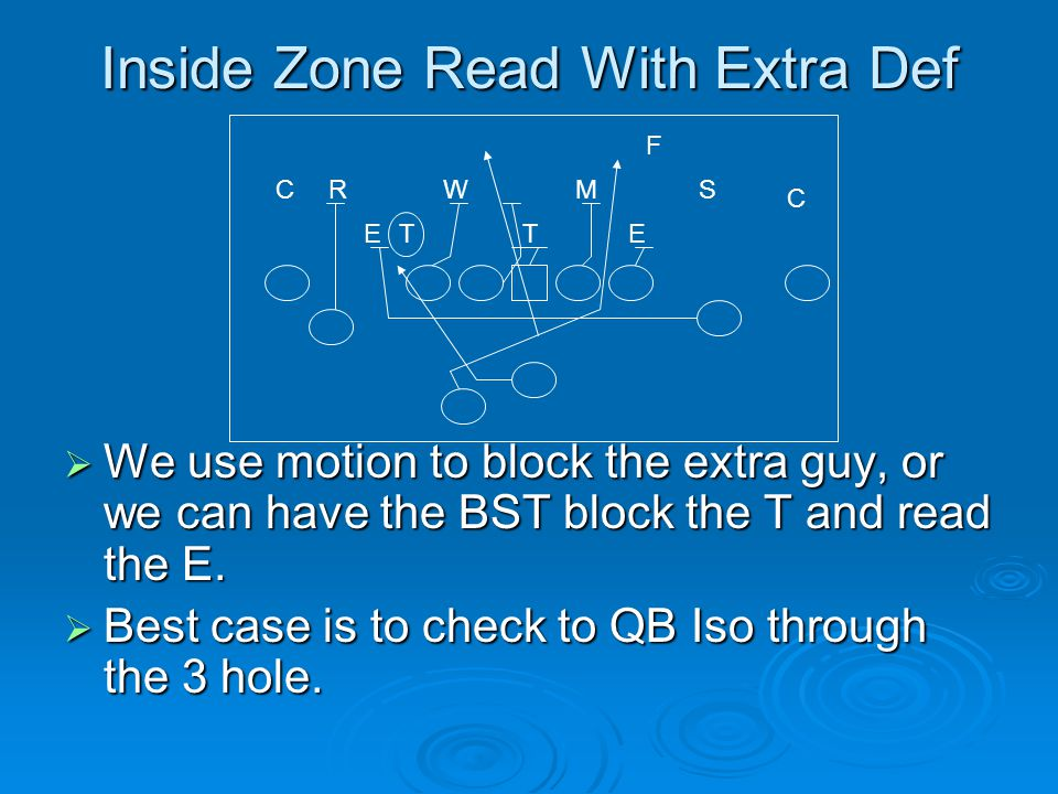 Inside Zone Read With Extra Def  We use motion to block the extra guy, or we can have the BST block the T and read the E.