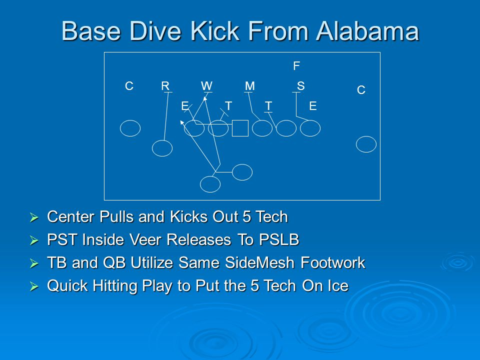 Base Dive Kick From Alabama  Center Pulls and Kicks Out 5 Tech  PST Inside Veer Releases To PSLB  TB and QB Utilize Same SideMesh Footwork  Quick Hitting Play to Put the 5 Tech On Ice T MSW E R ET C C F