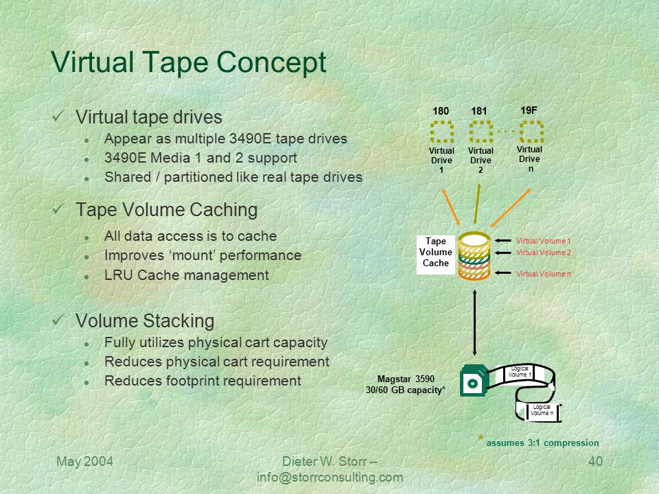 May 2004Dieter W. Storr -- info@storrconsulting.com 40 Virtual Tape Concept Virtual tape drives l Appear as multiple 3490E tape drives l 3490E Media 1