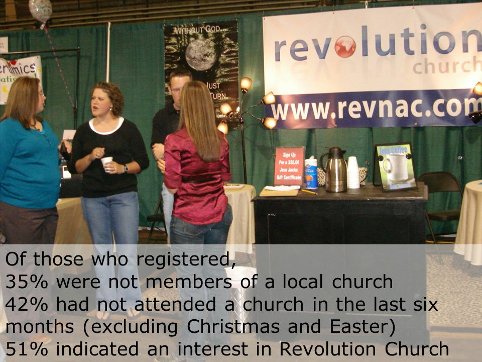 Of those who registered, 35% were not members of a local church 42% had not attended a church in the last six months (excluding Christmas and Easter) 51% indicated an interest in Revolution Church