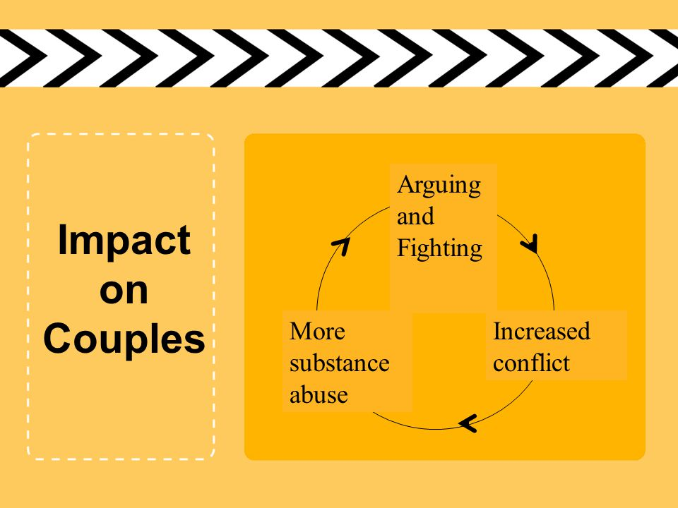 Arguing and Fighting Increased conflict More substance abuse Impact on Couples