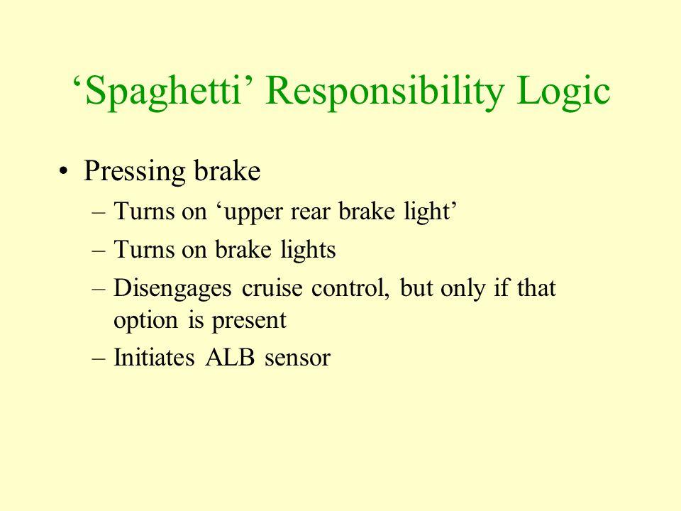 'Spaghetti' Responsibility Logic Pressing brake –Turns on 'upper rear brake light' –Turns on brake lights –Disengages cruise control, but only if that