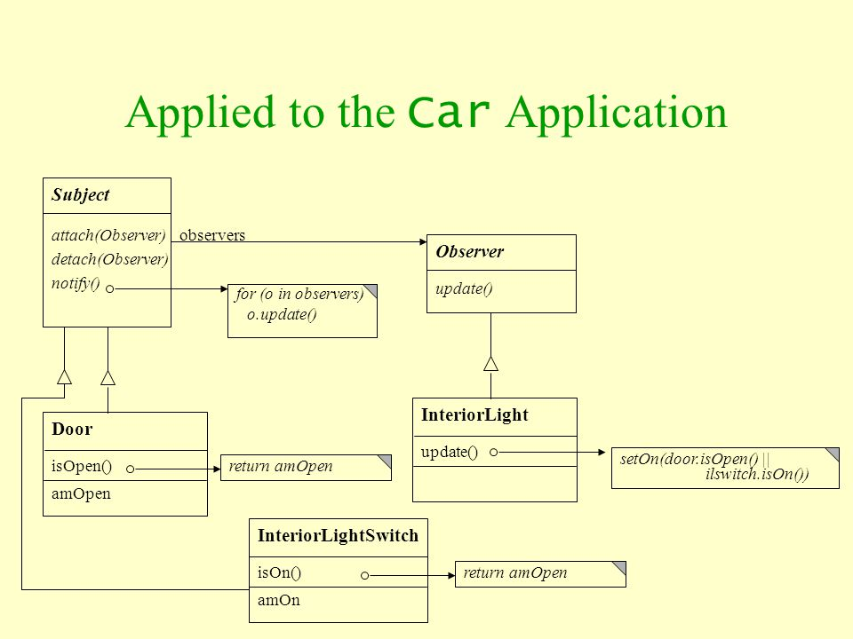 Applied to the Car Application Subject attach(Observer) detach(Observer) notify() return amOpen Observer update() InteriorLight update() setOn(door.is