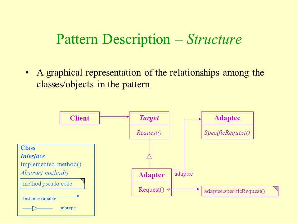 A graphical representation of the relationships among the classes/objects in the pattern Pattern Description – Structure Client Target Request() Adapt