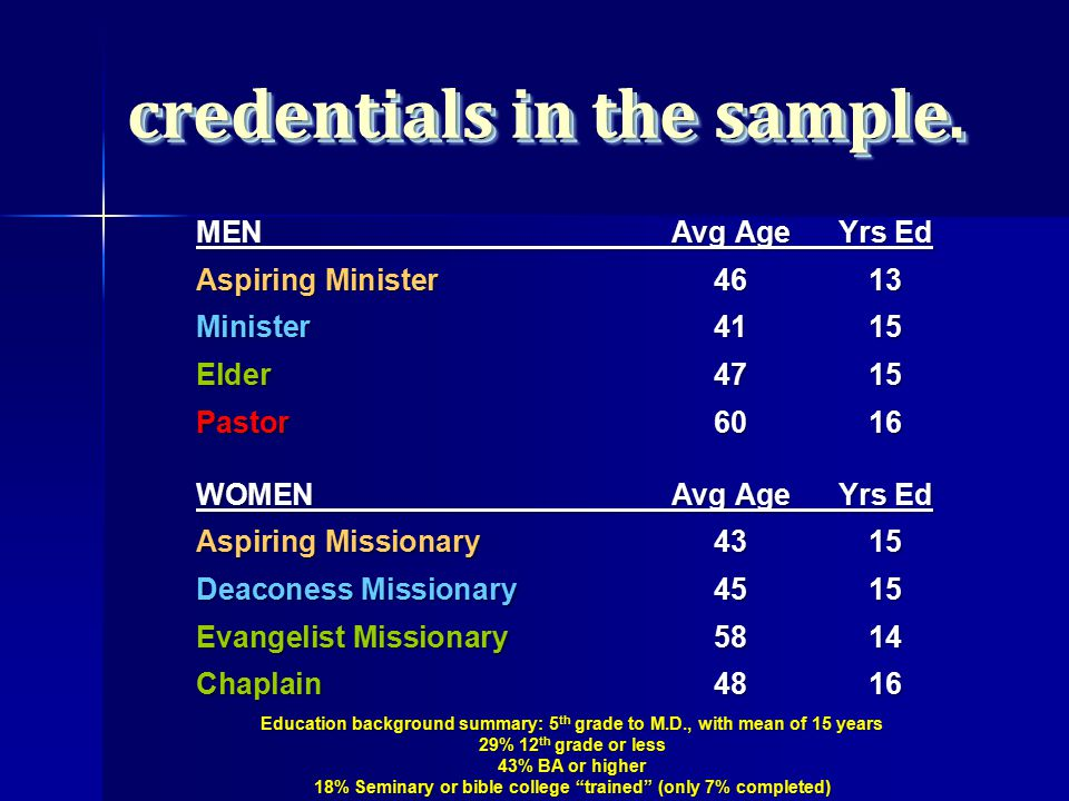 MEN Avg AgeYrs Ed Aspiring Minister4613 Minister4115 Elder4715 Pastor6016 WOMENAvg AgeYrs Ed Aspiring Missionary4315 Deaconess Missionary4515 Evangelist Missionary 5814 Chaplain4816 Education background summary: 5 th grade to M.D., with mean of 15 years 29% 12 th grade or less 43% BA or higher 18% Seminary or bible college trained (only 7% completed) credentials in the sample.