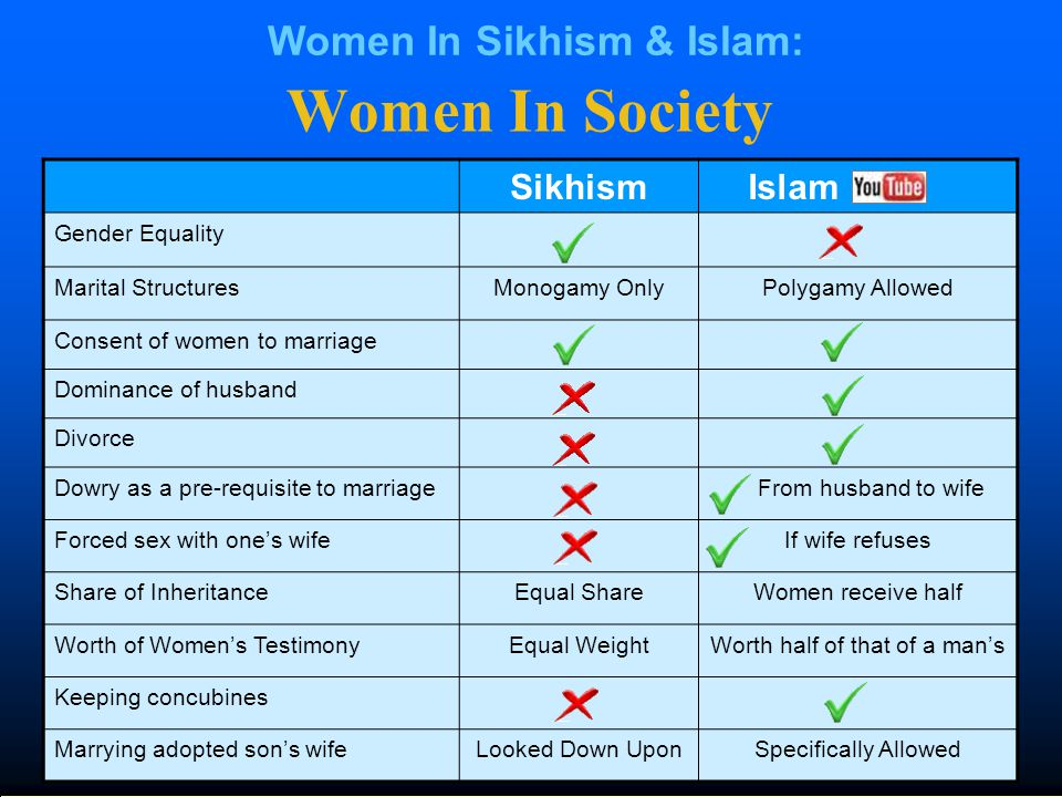 Women In Society Sikhism Islam Gender Equality Marital StructuresMonogamy OnlyPolygamy Allowed Consent of women to marriage Dominance of husband Divorce Dowry as a pre-requisite to marriage From husband to wife Forced sex with one's wifeIf wife refuses Share of InheritanceEqual ShareWomen receive half Worth of Women's TestimonyEqual WeightWorth half of that of a man's Keeping concubines Marrying adopted son's wifeLooked Down UponSpecifically Allowed Women In Sikhism & Islam:
