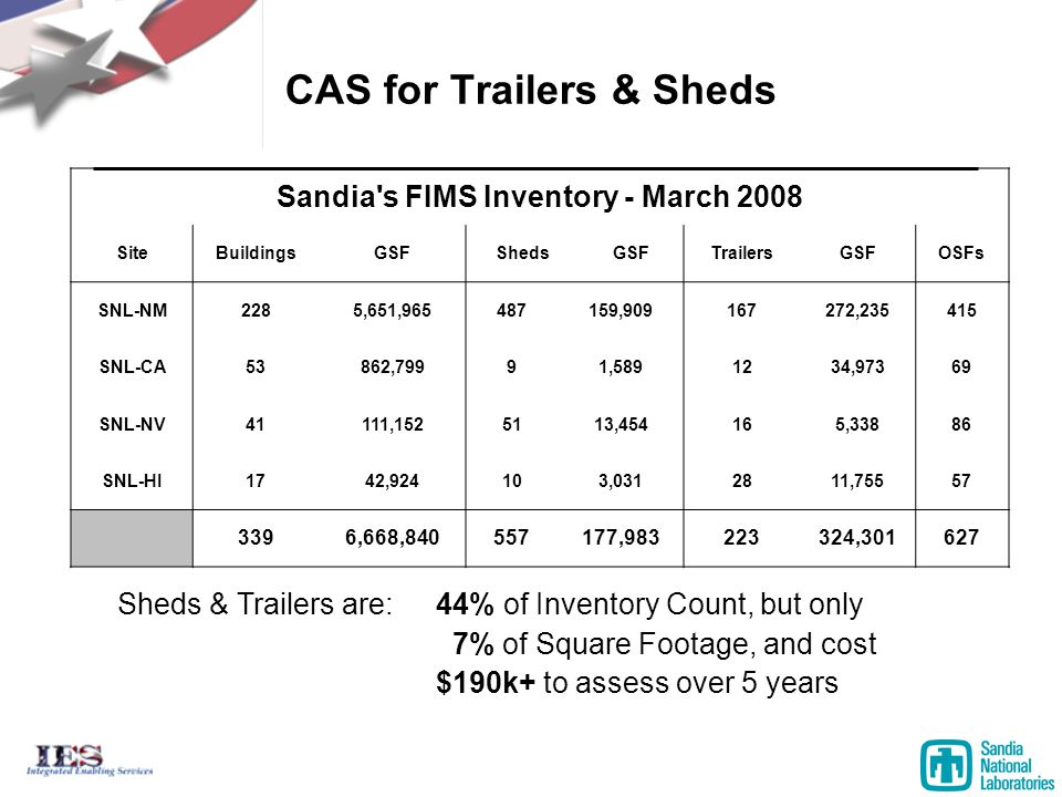 CAS for Trailers & Sheds Sheds & Trailers are: 44% of Inventory Count, but only 7% of Square Footage, and cost $190k+ to assess over 5 years Sandia s FIMS Inventory - March 2008 SiteBuildingsGSFShedsGSFTrailersGSFOSFs SNL-NM2285,651,965487159,909167272,235415 SNL-CA53862,79991,5891234,97369 SNL-NV41111,1525113,454165,33886 SNL-HI1742,924103,0312811,75557 3396,668,840557177,983223324,301627