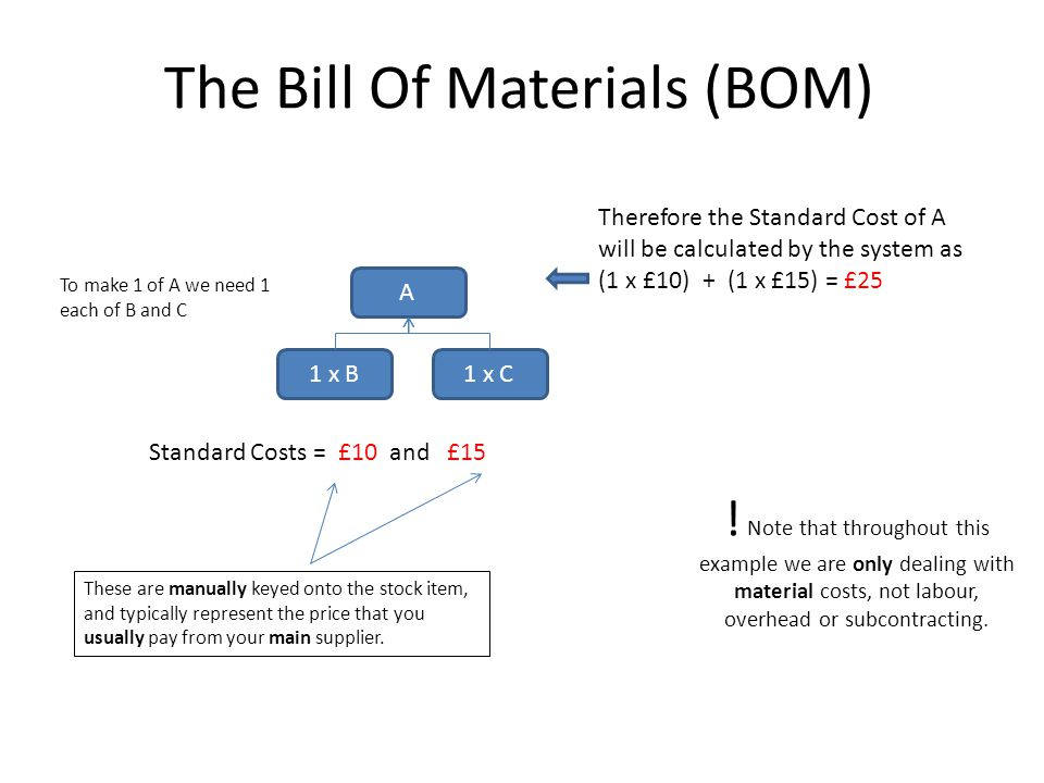 The Bill Of Materials (BOM) A 1 x B1 x C To make 1 of A we need 1 each of B and C Standard Costs = £10 and £15 Therefore the Standard Cost of A will b