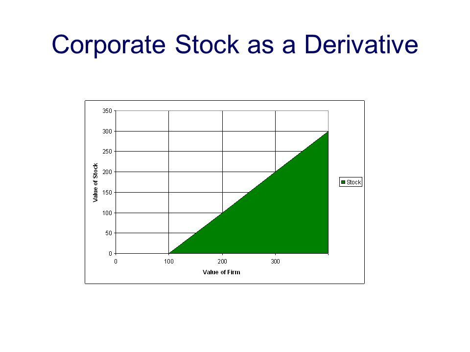 Corporate Stock as a Derivative