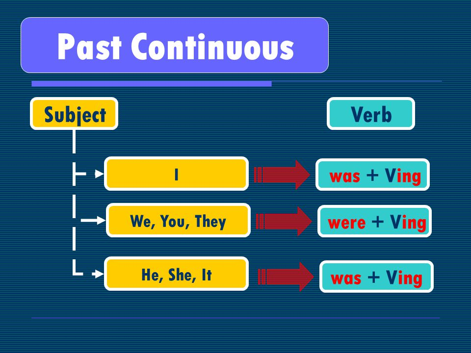 Past Continuous SubjectVerb We, You, They He, She, It were + Ving was + Ving I
