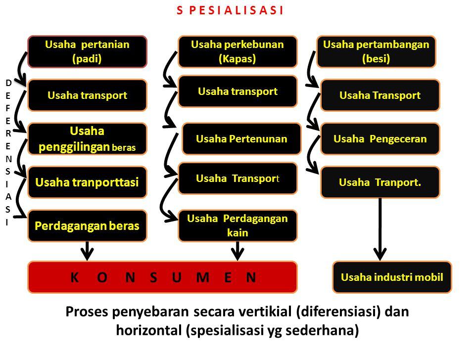 Klasifikasi Bisnis Klasifikasi organisasi bisnis dapat diklasifikasikan diantaranya : 1)Usaha pertanian (Perternakan, perkebunan, pertanian, sawah, sa